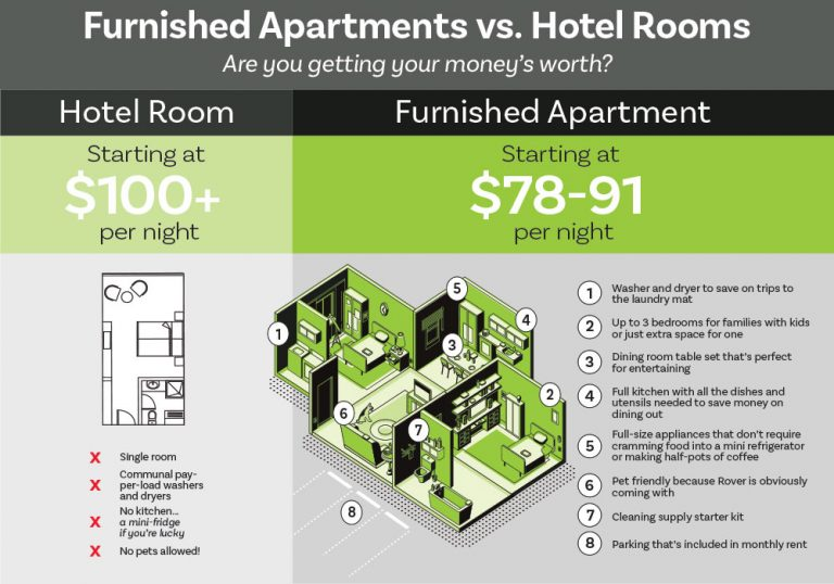 Infographic of Hotel vs. Apartment